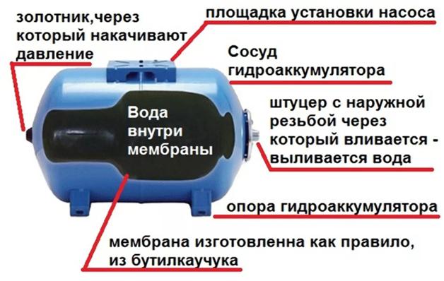 Из чего состоит гидроаккумулятор