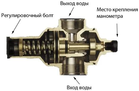 Поршневой(механический) регулятор воды