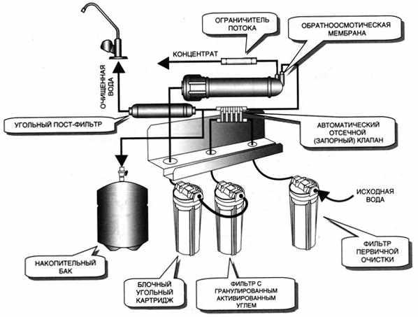 Принцип очистки воды