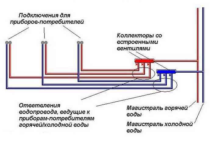 Коллекторная система водоснабжения
