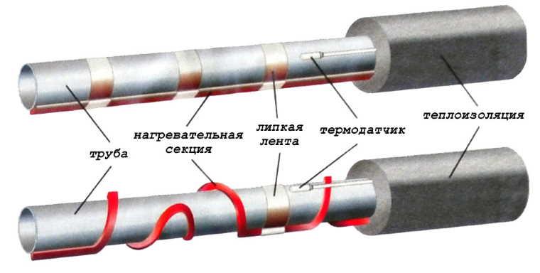 Монтаж греющего кабеля снаружи трубы