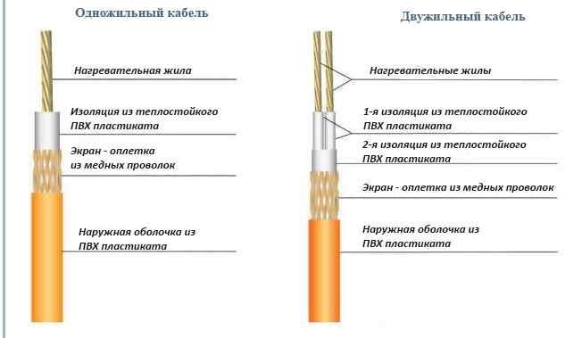 Резистивный кабель для обогрева труб