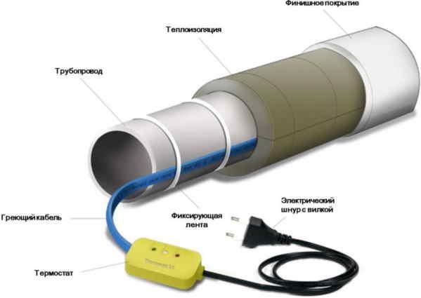 Самогреющий нагревательный кабель
