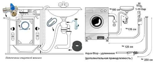 Подключение стиральной машины автомат к водопроводу