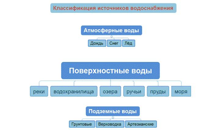 Классификация и виды источников водоснабжения