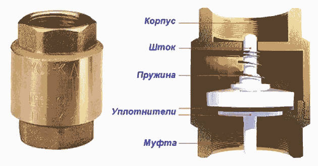 Конструкция обратного клапана