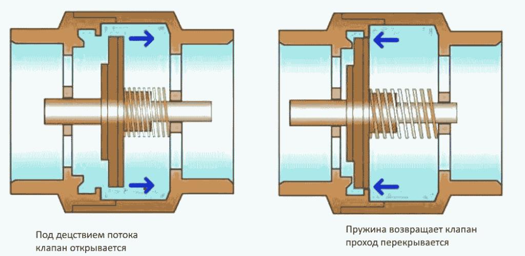 Принцип работы обратного клапана для водоснабжения