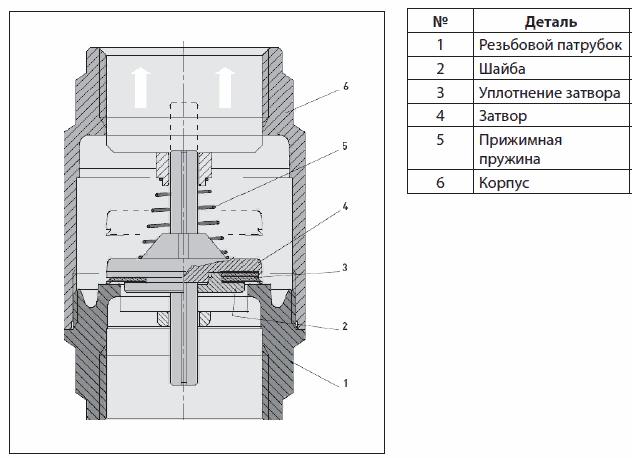 Пружинный  обратный клапан