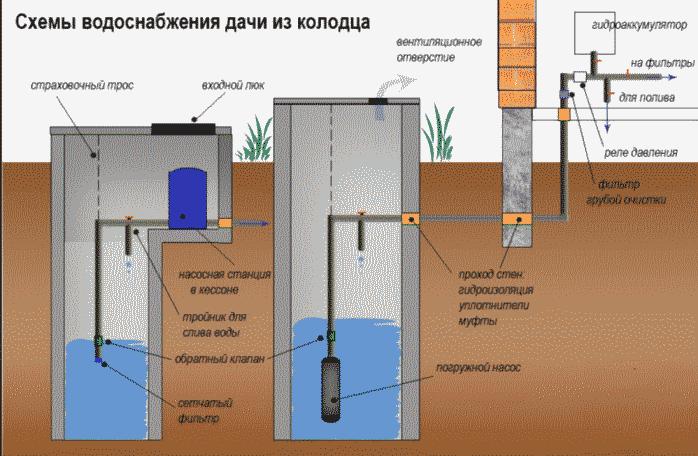 Водоснабжение дачи из колодца схема