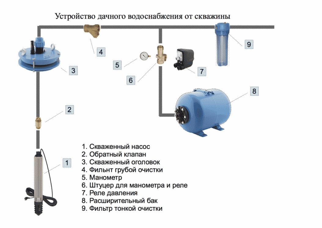 Водоснабжение дачи из скважины