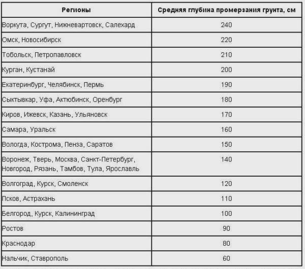 Таблица промерзания грунта в России