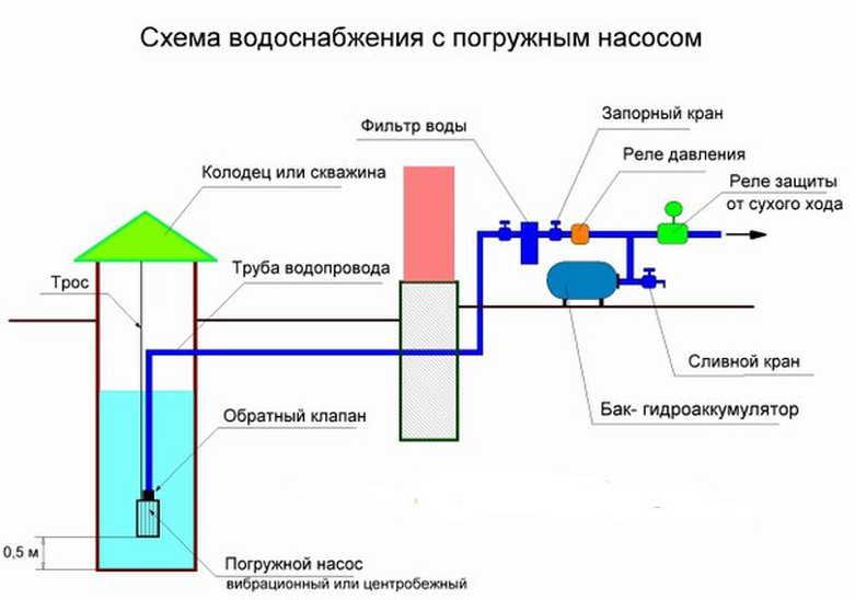 водоснабжение дачи погружным насосом