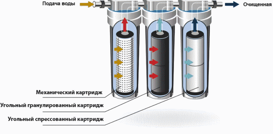 Какой фильтр для очистки воды под мойку лучше выбрать.