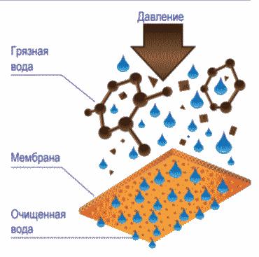 Очистка воды системой обратиного осмоса