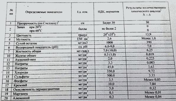 Анализ воды перед установкой фильтра