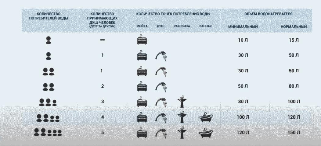 таблица водопотребления
