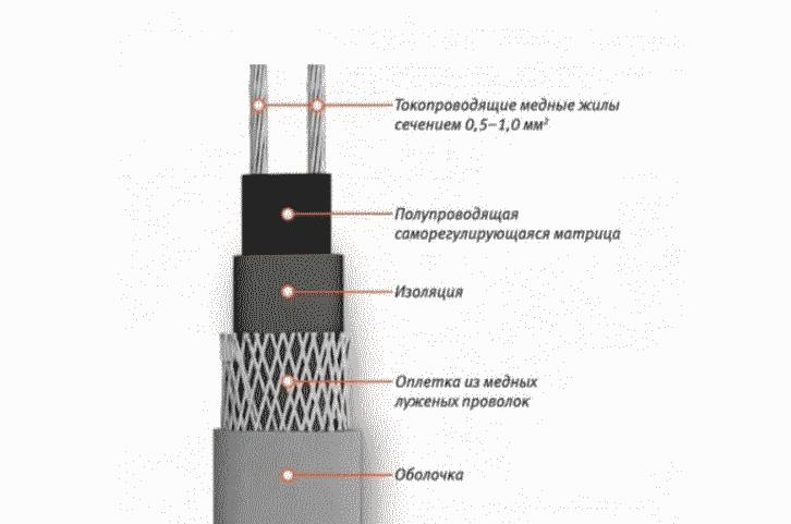 Конструкция греющего кабеля для водопровода
